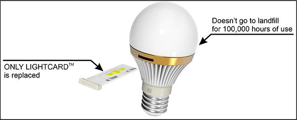 LIGHTCARD and UNITY light bulb