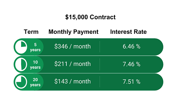 OrlandoT financing example.png