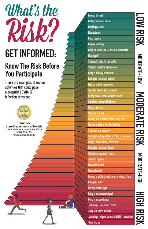 What's The Risk Poster