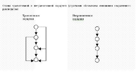Влияние уровня иерархии власти на отношения руководство  Рисунок 1