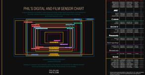 Una tabla con todos los tamaños de sensores habituales en cámaras.
