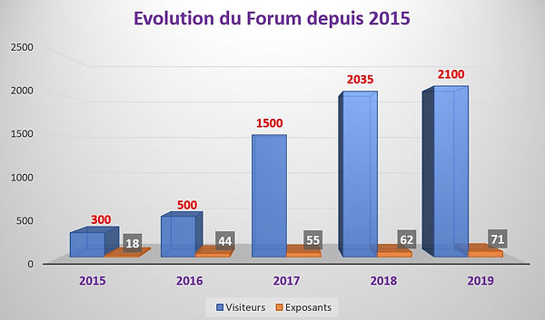 Evolution du forum.jpg