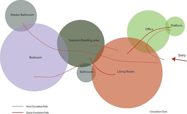 Circulation chart.jpg