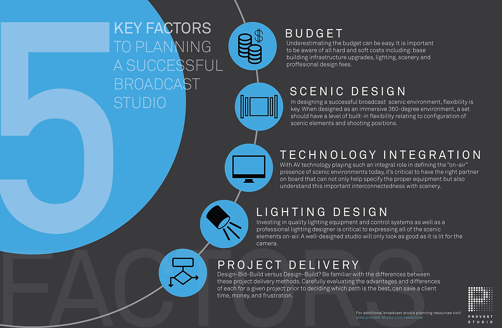 5 Key Factors to Planning a Successful Broadcast Studio