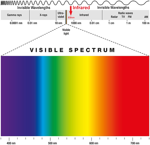 light spectrum red infrared