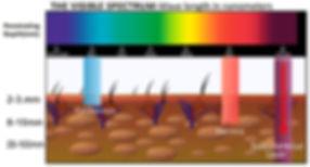 Wavelength-Penetration.jpg
