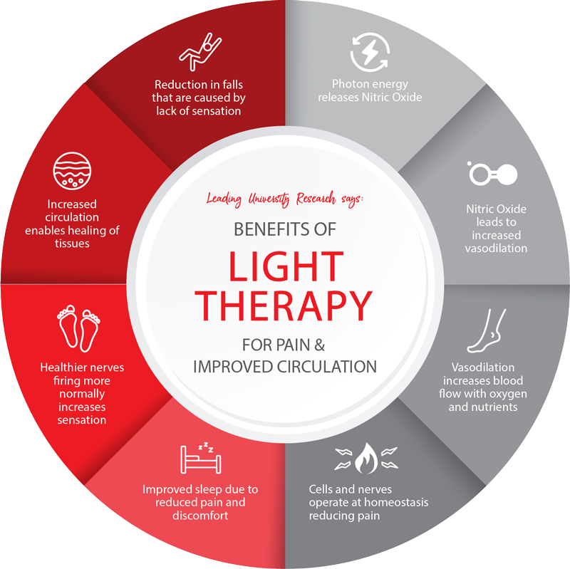 Benefits-of-Light-Therapy-Foot-and-Leg-P