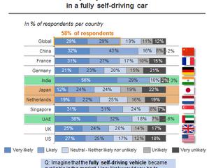 Who's afraid of autonomous cars?
