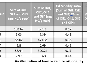 Assessment of Oil Mobility using HAWK-PAM