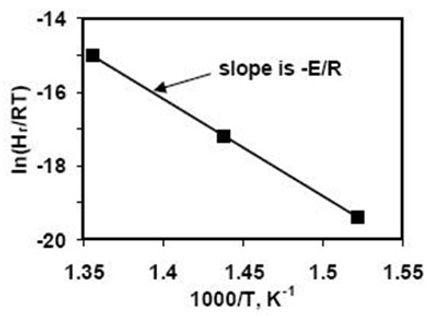 Kinetics-Arrhenius-Equation-relationship