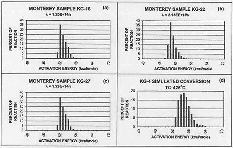 Kinetics-Monterey-Formation-Lions-Head.j