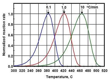 Kinetics-Analysis-Heating-Rates.jpg