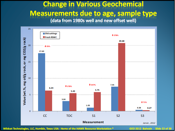 Components and Processes Impacting Production Success presentation, slide Change in Geochemical Measurements due to age, sample type