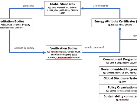 How do NZ-ECs fit into the world of environmental accounting and emissions reporting?