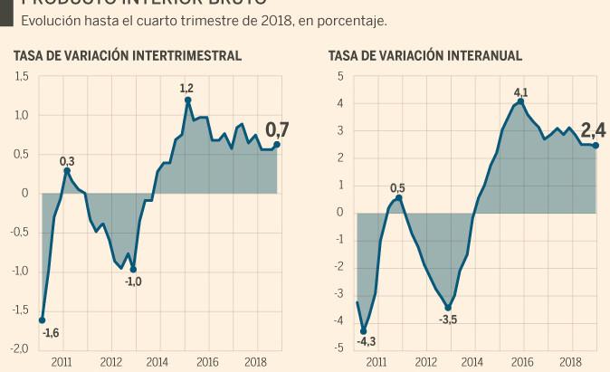 La economía española pierde fuelle al crecer un 2,5% en 2018 a pesar del alza del gasto público