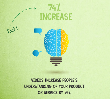 10 Reasons All Small Businesses Need Video Marketing