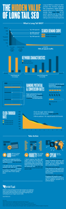 Long tail seo infographic