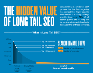 Long tail keyword infopgraphic
