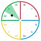 General DiSC Map Regions.png