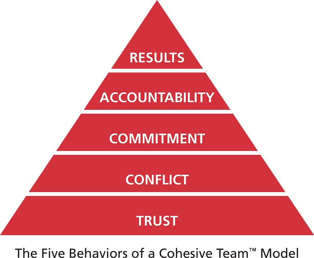 Five Behaviors Model
