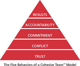 Five Behaviours of a Cohesive Team Model