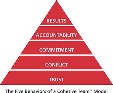 Five Behaviurs of a CohesiveTeam Mode