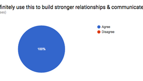 100% agree that DiSC can be used to build stronger relationships