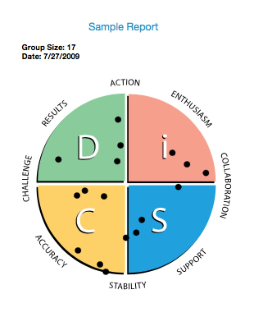 Image of a DiSC map for a group