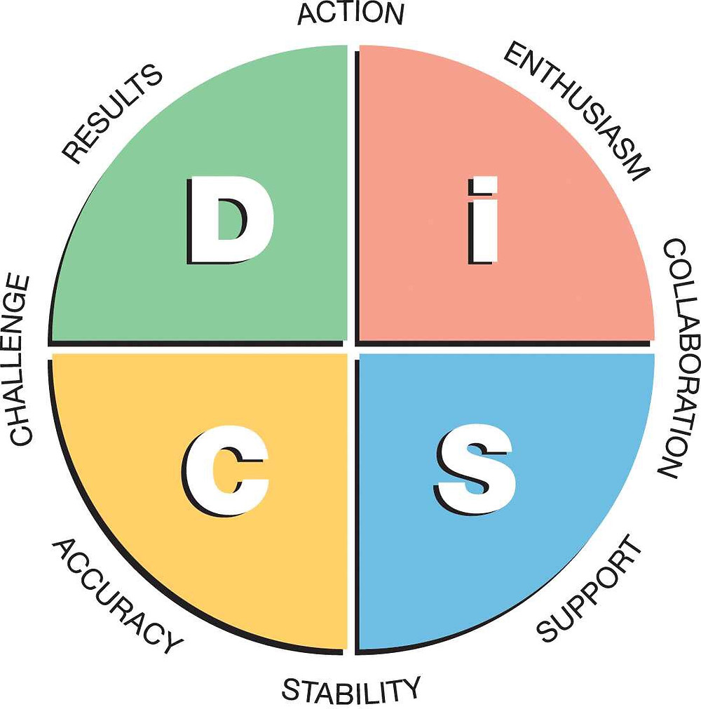 Everything DiSC Workplace Model