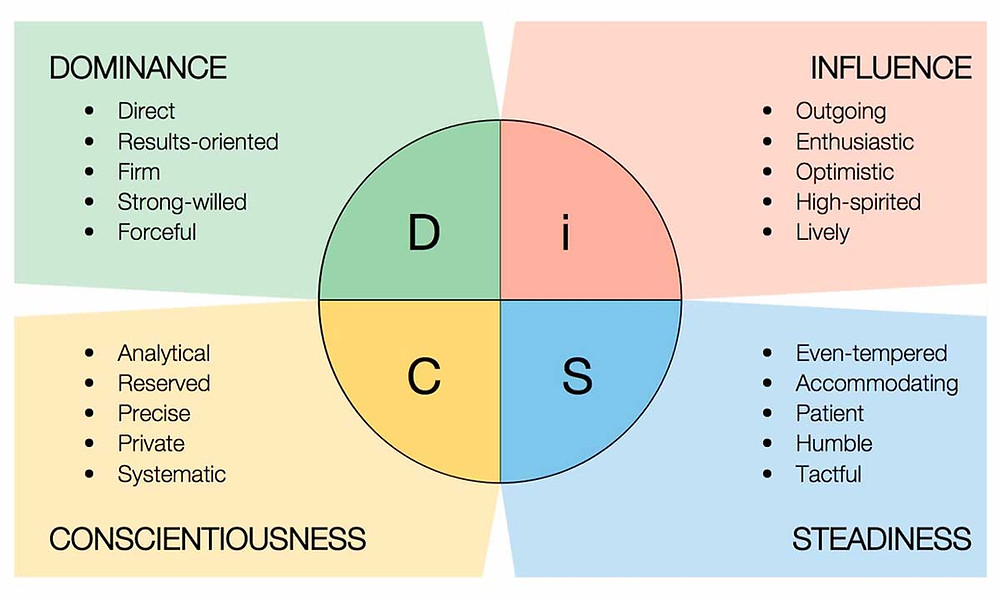 An overview of the 4 DiSC styles