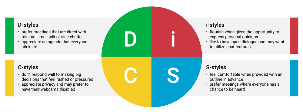 An overview of how each DiSC stye may prefer to take part in virtual meetings