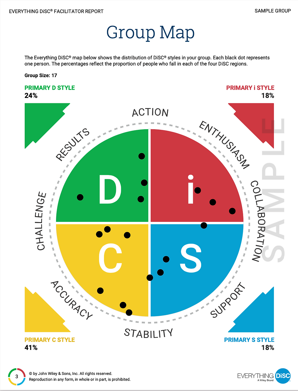 DiSC Group Map - Sample Page from Group Culture Report