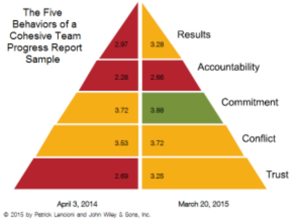 Five behaviours progress report showing a comparison of original and subsequent data