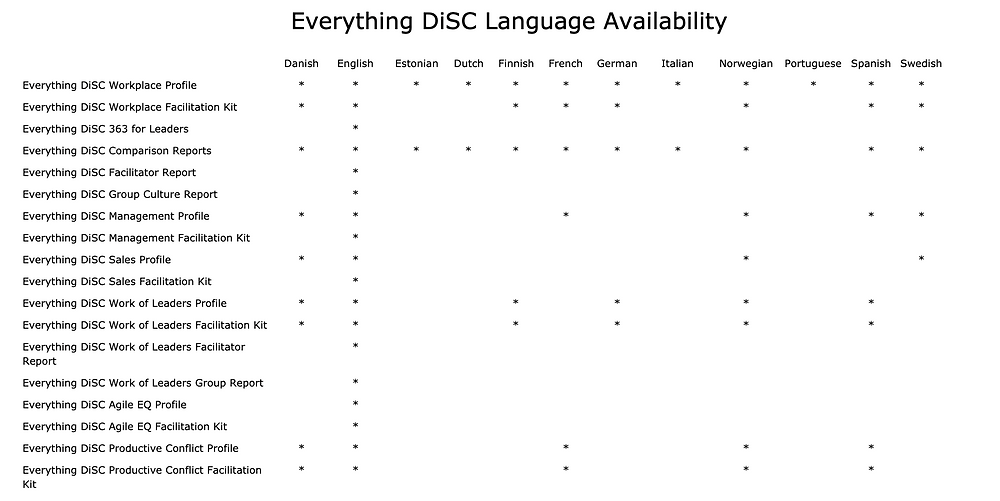 Everything DiSC Language Availability