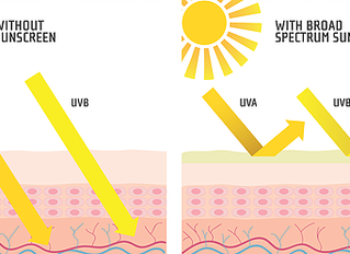 Sunscreen Explained