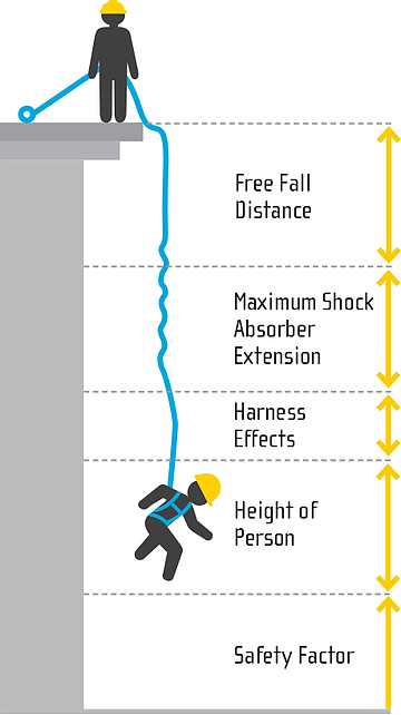 Free fall distance graphic