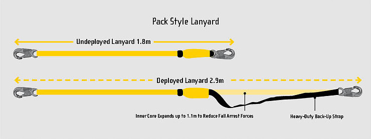 Pack style lanyard features