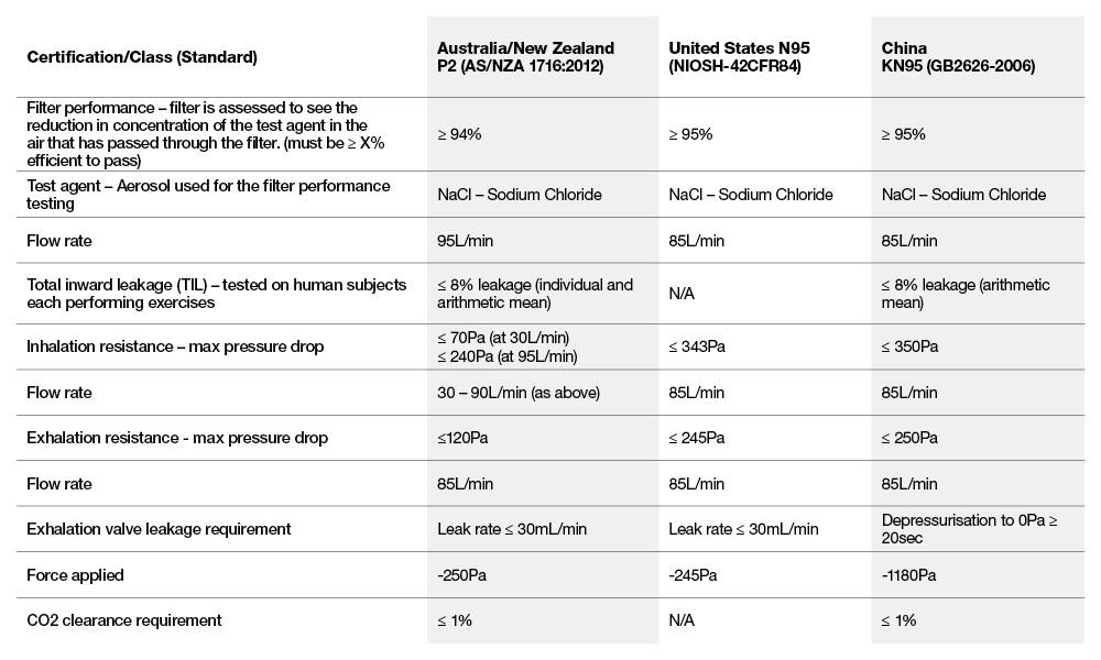 Respirator standards comparison