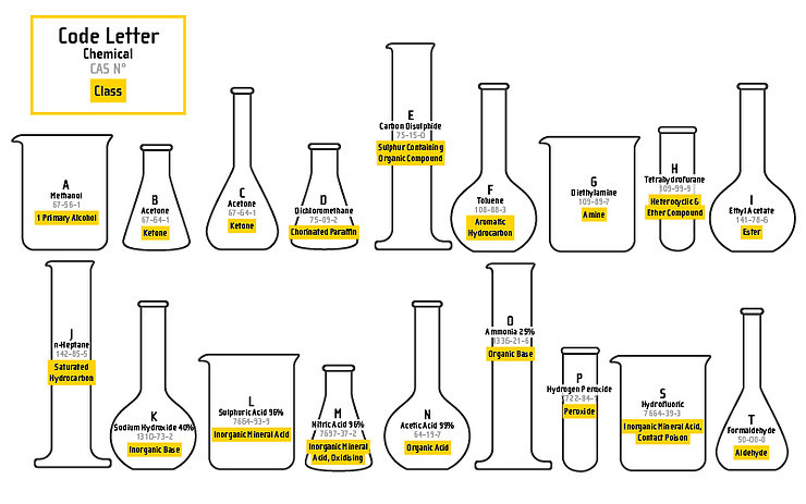 Table of Chemicals