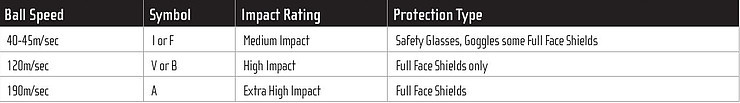 Safety Goggle Impact Rating