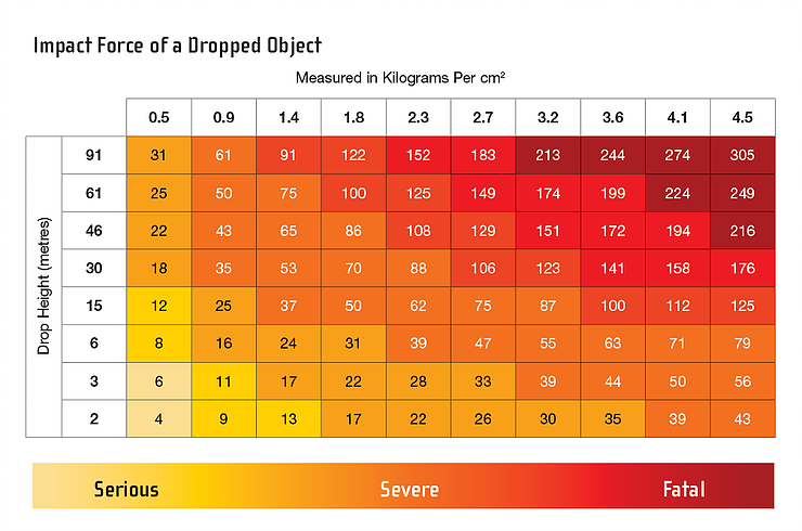 Impact force of a dropped object chart