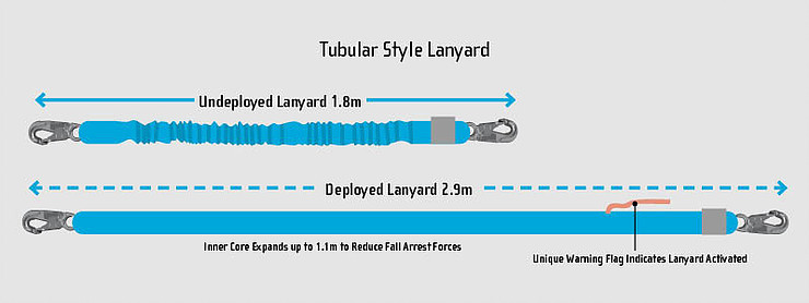 Tubular style lanyard features