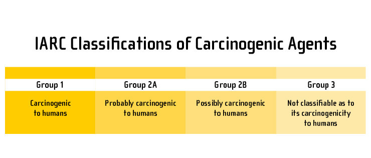 IARC classifications of carcinogenic agents