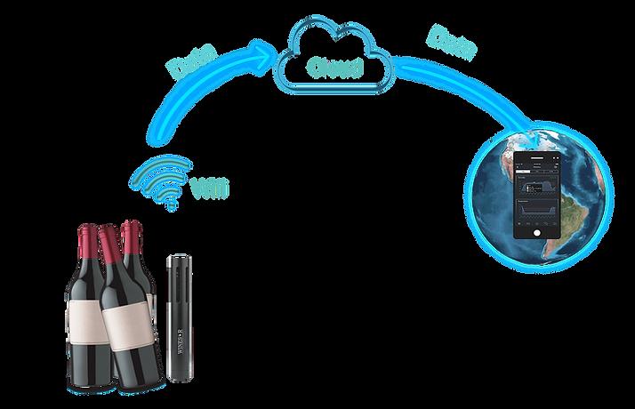 wifi verbundener weinsensor datenübertragung über die cloud