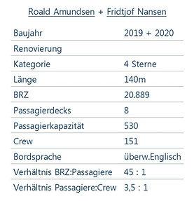 ROALD AMUNDSEN Schiffsdaten