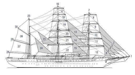SEA CLOUD II Segelkreuzfahrten