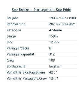STAR BREEZE LEGEND PRIDE Schiffsdaten