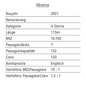 MINERVA Schiffsdaten