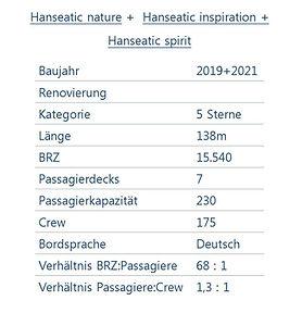 HANSEATIC NATURE Schiffsdaten