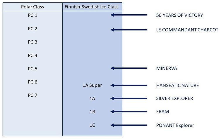 Eisklassen im Vergleich